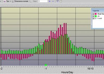 TDM Afifarm – grafico calore